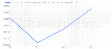Price overview for flights from Hailey to Los Angeles