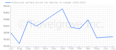 Price overview for flights from Halifax to Canada