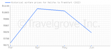 Price overview for flights from Halifax to Frankfurt