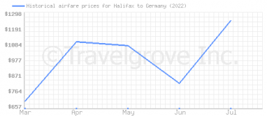 Price overview for flights from Halifax to Germany