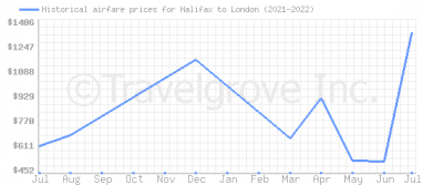 Price overview for flights from Halifax to London