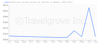 Price overview for flights from Halifax to Newark