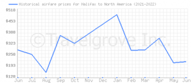 Price overview for flights from Halifax to North America