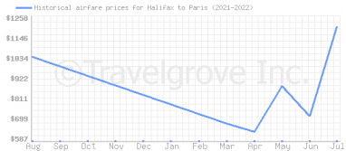 Price overview for flights from Halifax to Paris