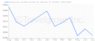 Price overview for flights from Halifax to Toronto