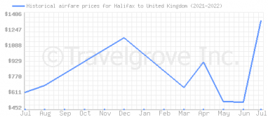 Price overview for flights from Halifax to United Kingdom