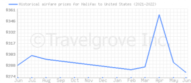 Price overview for flights from Halifax to United States