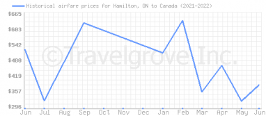 Price overview for flights from Hamilton, ON to Canada