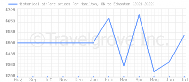 Price overview for flights from Hamilton, ON to Edmonton