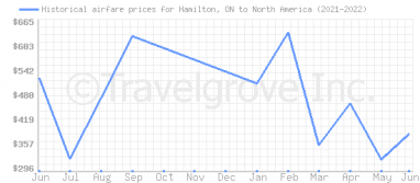 Price overview for flights from Hamilton, ON to North America