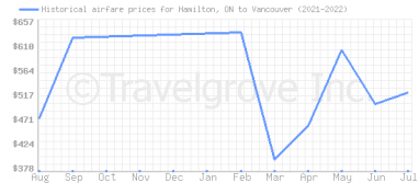 Price overview for flights from Hamilton, ON to Vancouver