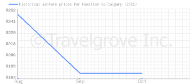 Price overview for flights from Hamilton to Calgary