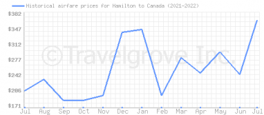 Price overview for flights from Hamilton to Canada