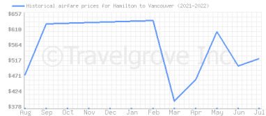 Price overview for flights from Hamilton to Vancouver