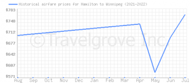 Price overview for flights from Hamilton to Winnipeg