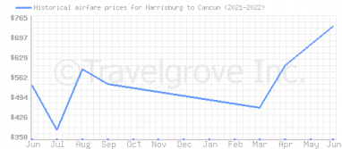 Price overview for flights from Harrisburg to Cancun