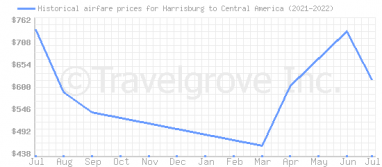 Price overview for flights from Harrisburg to Central America