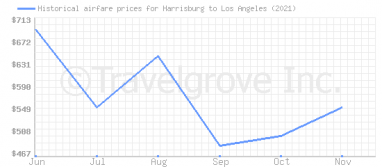 Price overview for flights from Harrisburg to Los Angeles