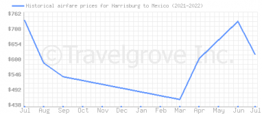 Price overview for flights from Harrisburg to Mexico