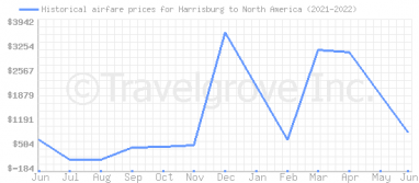Price overview for flights from Harrisburg to North America