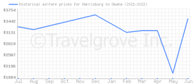Price overview for flights from Harrisburg to Omaha