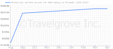 Price overview for flights from Harrisburg to Orlando