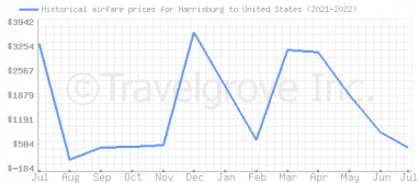 Price overview for flights from Harrisburg to United States