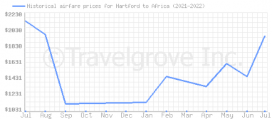Price overview for flights from Hartford to Africa