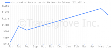 Price overview for flights from Hartford to Bahamas