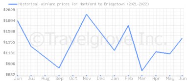 Price overview for flights from Hartford to Bridgetown