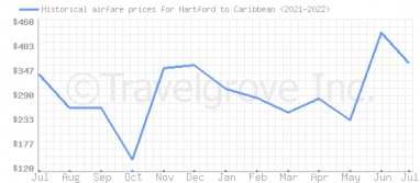 Price overview for flights from Hartford to Caribbean