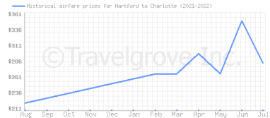 Price overview for flights from Hartford to Charlotte