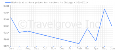 Price overview for flights from Hartford to Chicago