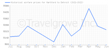 Price overview for flights from Hartford to Detroit