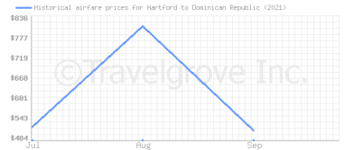 Price overview for flights from Hartford to Dominican Republic