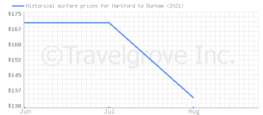 Price overview for flights from Hartford to Durham