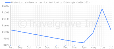 Price overview for flights from Hartford to Edinburgh