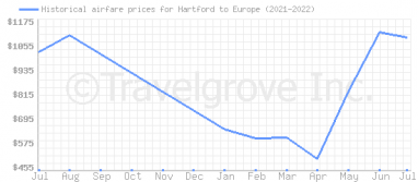 Price overview for flights from Hartford to Europe