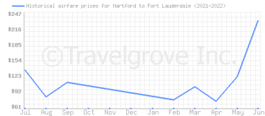 Price overview for flights from Hartford to Fort Lauderdale