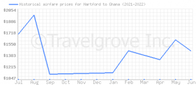 Price overview for flights from Hartford to Ghana