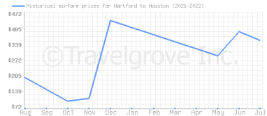 Price overview for flights from Hartford to Houston