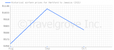 Price overview for flights from Hartford to Jamaica