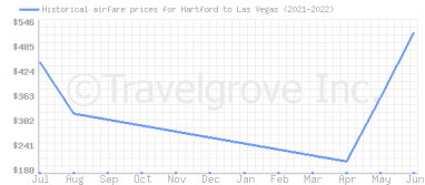 Price overview for flights from Hartford to Las Vegas
