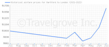 Price overview for flights from Hartford to London