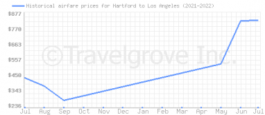 Price overview for flights from Hartford to Los Angeles