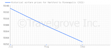 Price overview for flights from Hartford to Minneapolis
