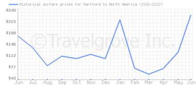 Price overview for flights from Hartford to North America