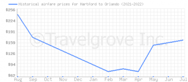 Price overview for flights from Hartford to Orlando