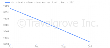 Price overview for flights from Hartford to Peru