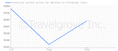 Price overview for flights from Hartford to Pittsburgh